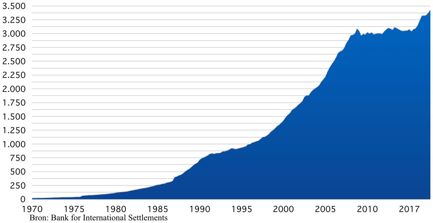 Private schuld Verenigd Koninkrijk (in miljarden £)