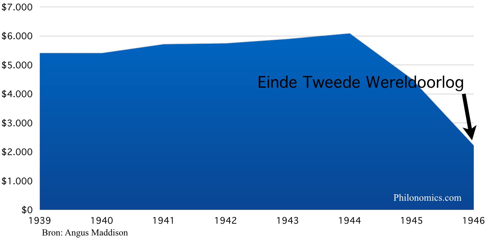 Duitsland bbp per hoofd 1939-1946