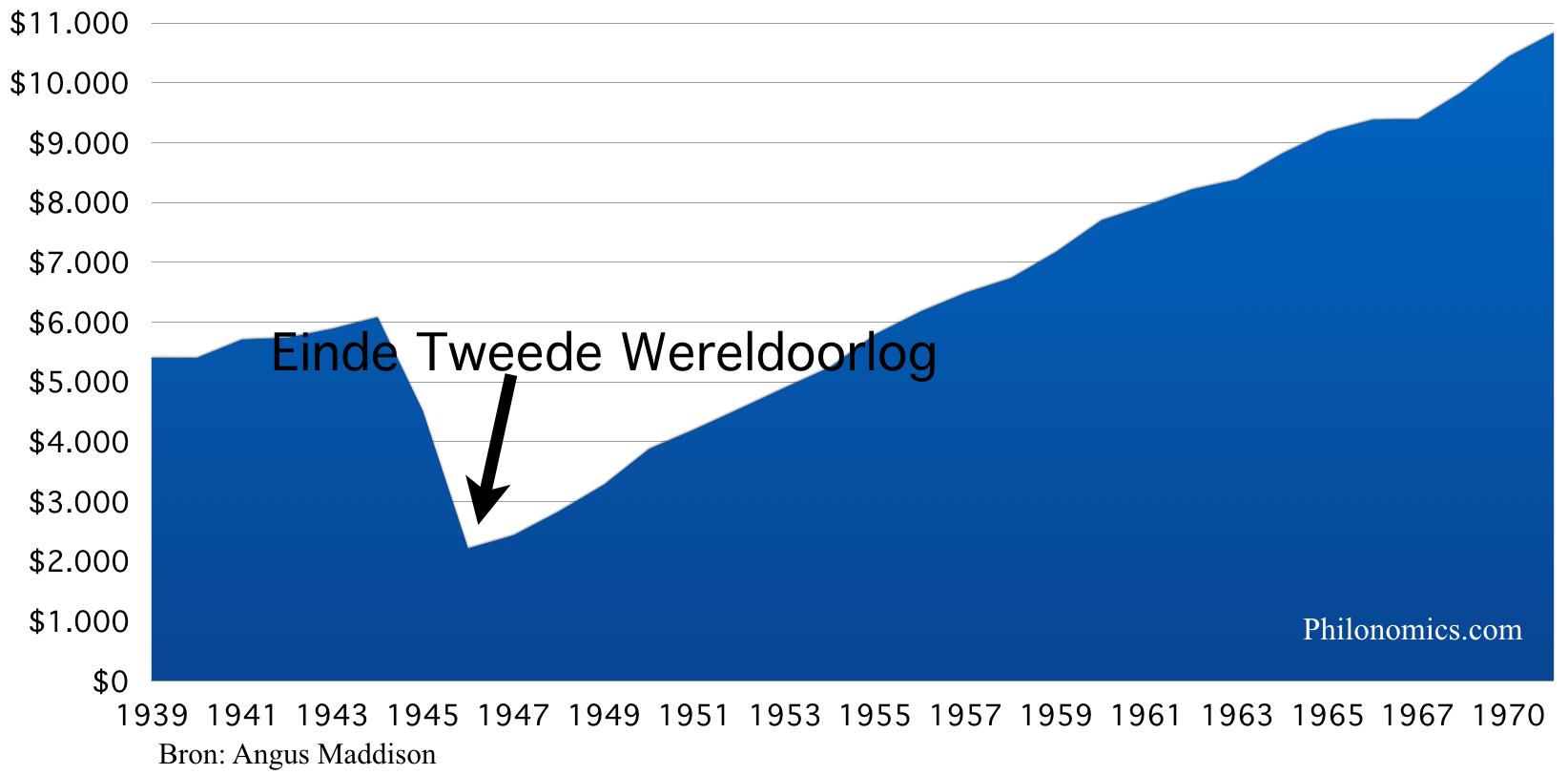 Duitsland bbp per hoofd 1939-1970
