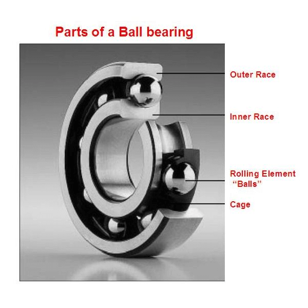 parts%20of%20ball%20bearing