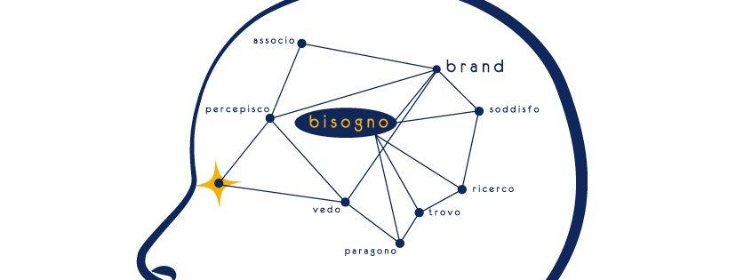 Analisi di un brand