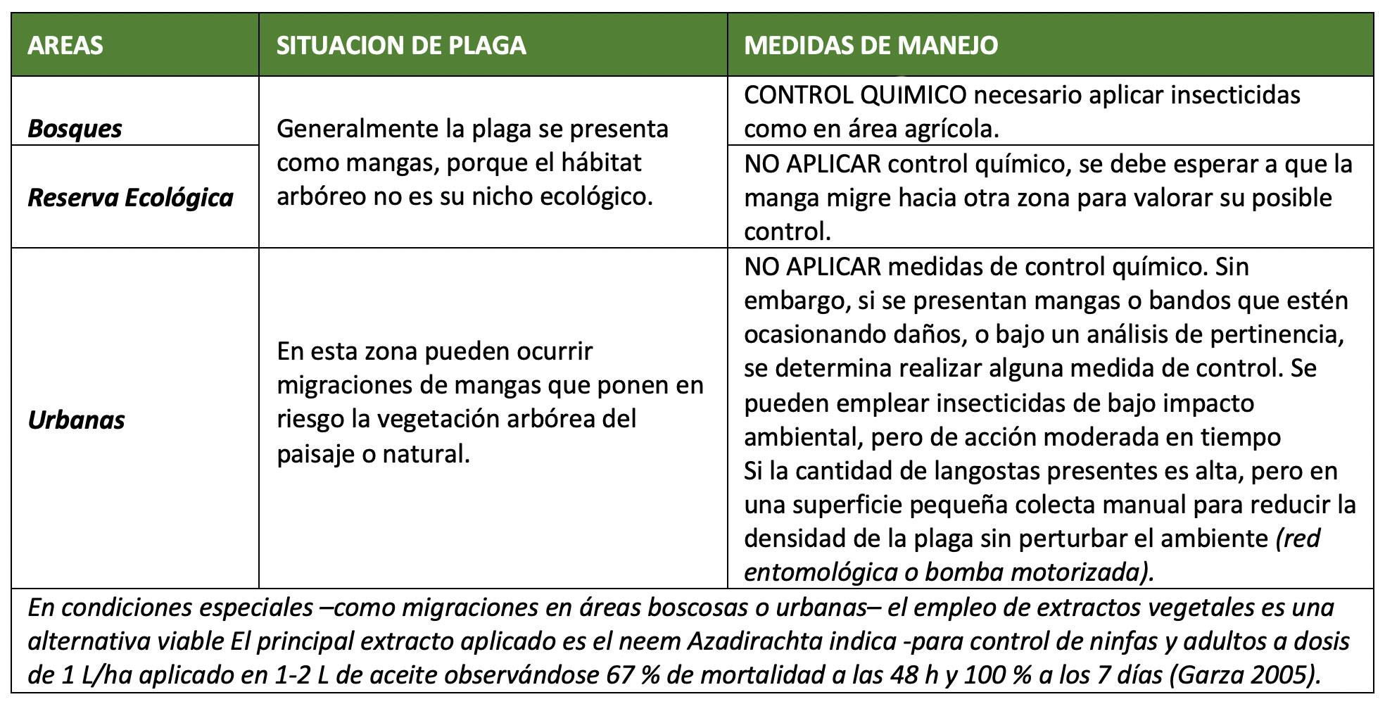 Recomendaciones control plaga tabla2