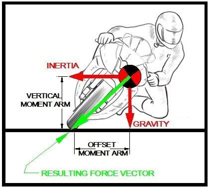 Body Position Basics