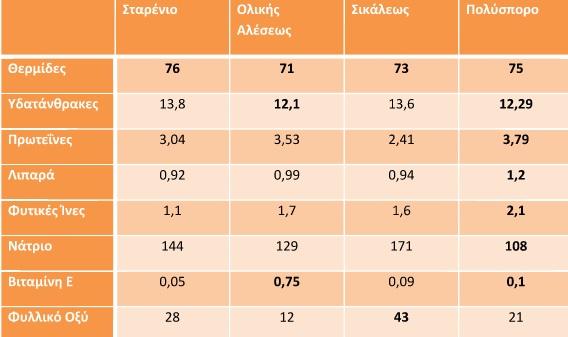 Πίνακας διατροφικής αξίας αλεύρων