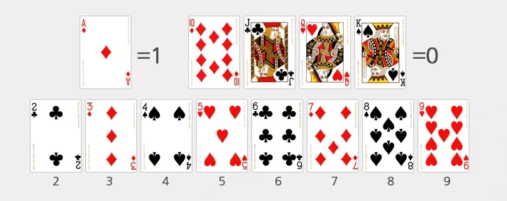 카드의 가치