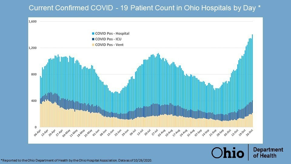 COVID-19 patient count in Ohio hospitals by day