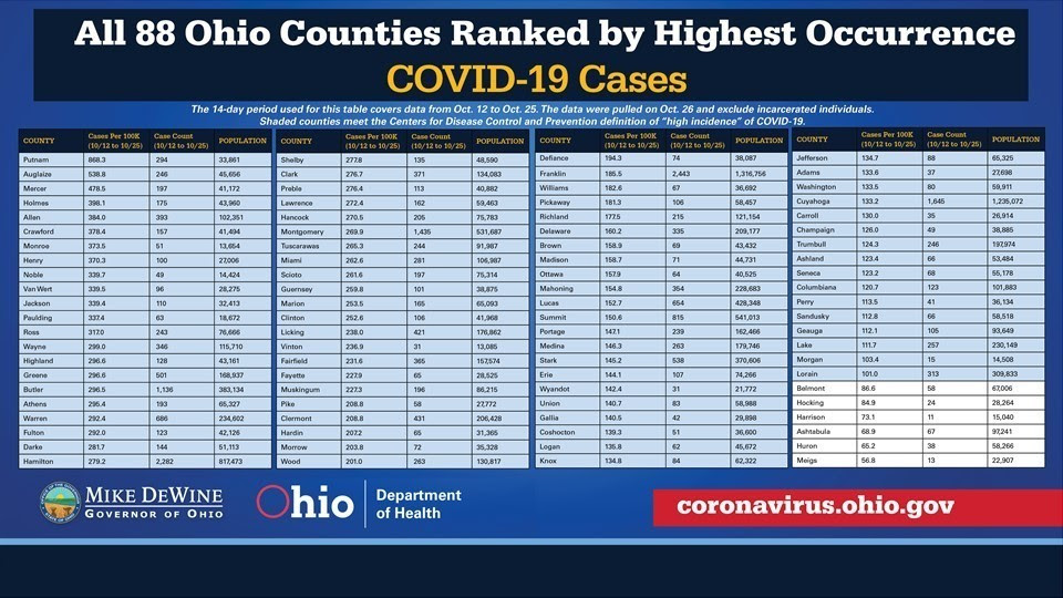 Counties ranked by highest occurence