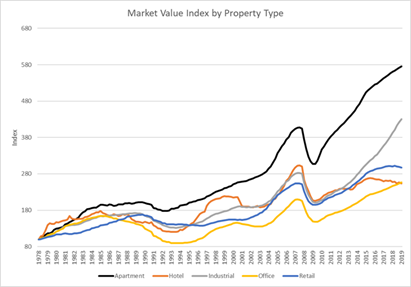 Market-value-index-by-property-type
