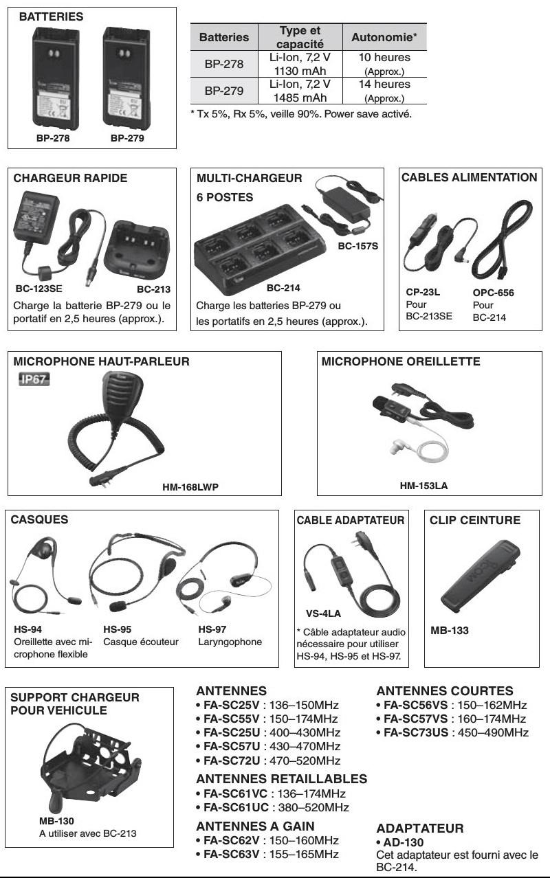 Icom IC-F1000 (S/T) et IC-F2000 (S/T)