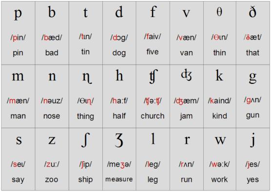 phụ âm tiếng anh học phát âm