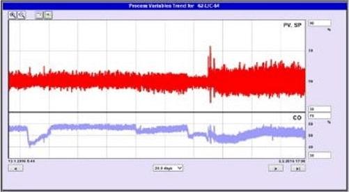 Figure 5. Abrupt increase in valve movement