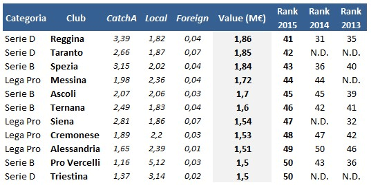 Valori squadre Serie A  2015 -  (3)