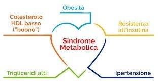 Giornata sulla Sindrome Metabolica