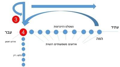 TLT - פגישה פורצת דרך