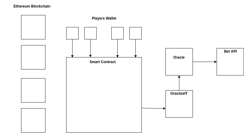 Smart contract architecture