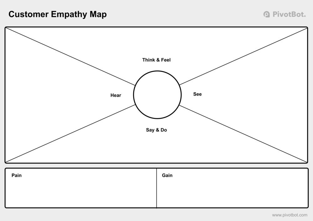 Empathy Map framework example