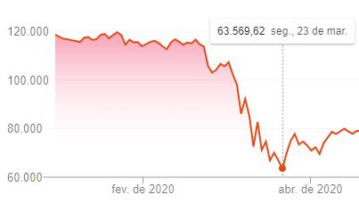 bolsa de valores, bitcoin, btc, criptomoeda, investimento, melhor, poupança, selic, tesouro direto, hoje, atualmente