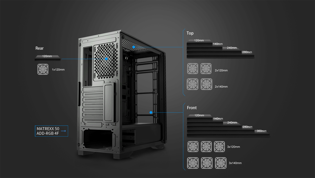 An image shows Deepcool Matrexx 50 ADD-RGB 4F Case support installation of 120/140/240/280/360mm radiator in the front:120/140/240/280mm radiator on the top,120mm radiator in the rear.