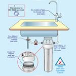 Underbench water filter