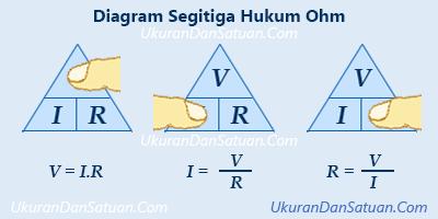 Diagram segitiga hukum ohm