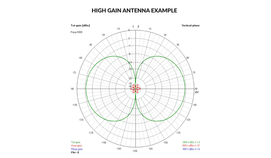 Example of a High Gain FPV Antenna