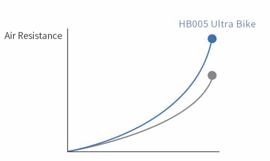 graph showing the air resistance level of the hb005 compared to other ultra bikes