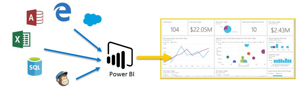 diagram showing innput sources for Power BI